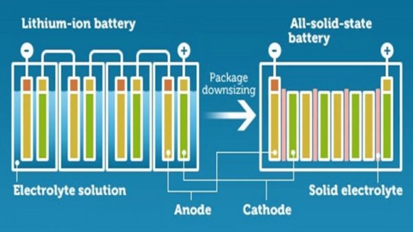 Solid State Li-ion Batteries – High Energy-Dense Batteries Are Closer Than Before