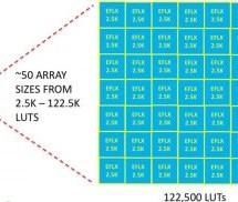 Taking Advantage of Embedded FPGA (eFPGA)