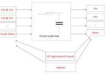 Bode Analyzer using STM32F407 Discovery board
