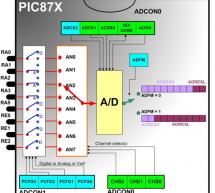 Digital Voltmeter using PIC16F877a