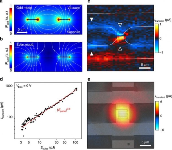 Femtosecond Electronics With Plasmonic Hot Electron Nano-emitters
