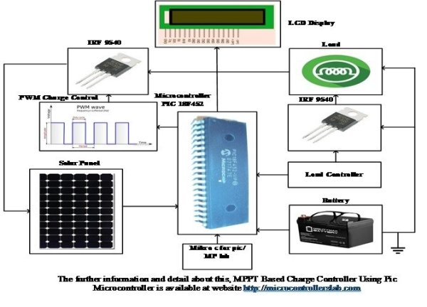 MPPT Based Charge Controller Using Pic Microcontroller schematics