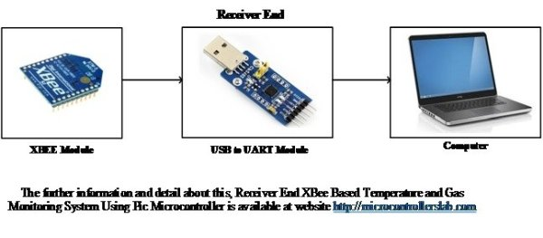 XBee Based Temperature and Gas Monitoring System Using Pic Microcontroller schematics