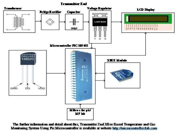 XBee Based Temperature and Gas Monitoring System Using Pic Microcontroller