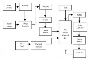 Block_Diagram_Efficient_Energy_Management_System_with_Smart_Grid