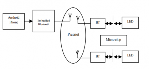 Bluetooth_control_diagram_Efficient_Energy_Management_System_with_Smart_Grid