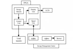 EMS_Block_Diagram_Efficient_Energy_Management_System_with_Smart_Grid