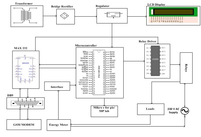 load control energy meter reading system using pic microcontroller