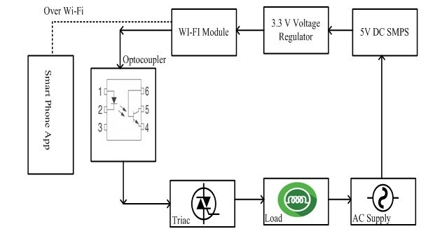 Block Diagram of IOT Based Load Control Over Standalone Wi-Fi System