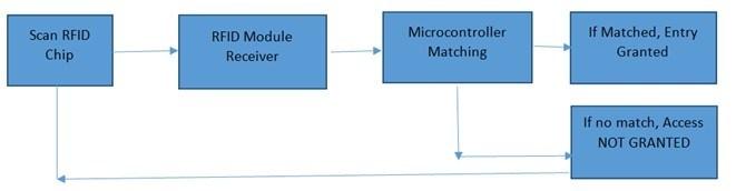 Block diagram of RFID based electronic lock