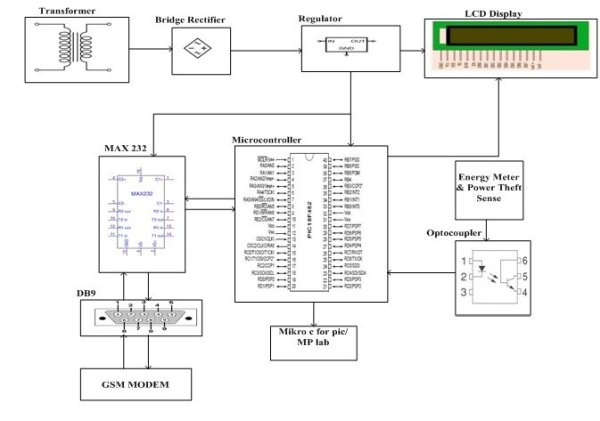 Electric-Energy-Theft-Intimation-System-Based-on-GSM-Modem-Using-PIC-Microcontroller