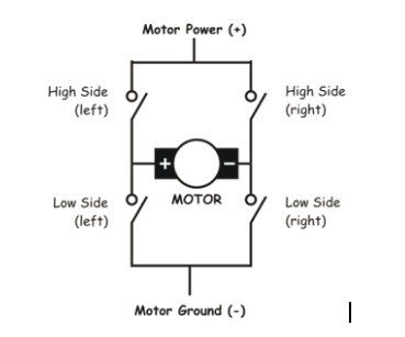 H-bridge-for-dc-motor-interfacing