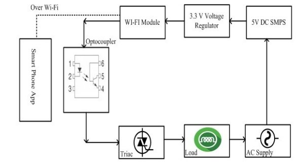 IOT-Based-Load-Control-Over-Standalone-Wifi