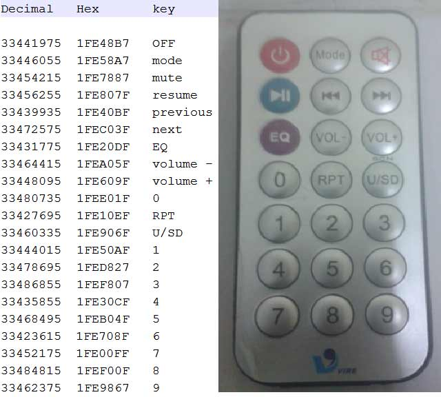 IR-Remote-Hex-codes