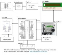 Prepaid Energy Meter with GSM Modem using pic microcontroller