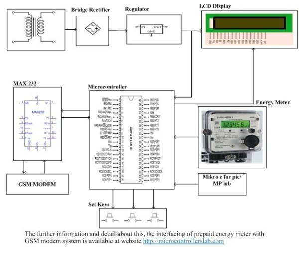 Prepaid-energy-meter-using-gsm-and-pic-microcontroller