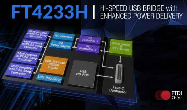USB Type-C PD Controller IC Enables 3A Current Delivery