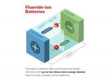 RESEARCHERS DEVELOP NEW BATTERY CHEMISTRY WITH 10X MORE ENERGY DENSITY OVER LITHIUM
