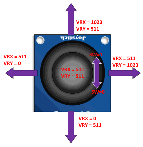Axis-value-of-Joystick-Module using Pic-microcontroller