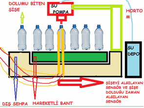 BOTTLE FILLING SYSTEM