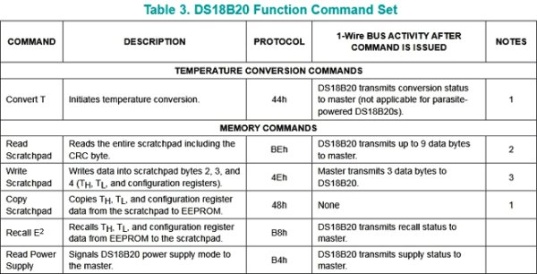 DS18B20-Function-commands-set using Pic-microcontroller