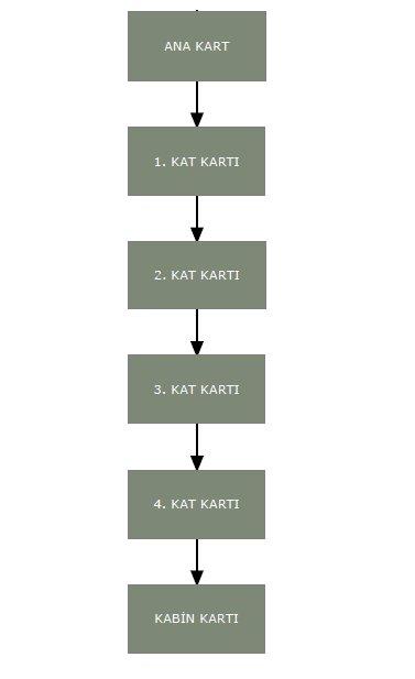ELEVATOR CONTROL CIRCUIT(1)