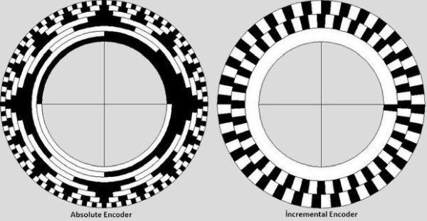 Encoder, angle measurement circuit (1)