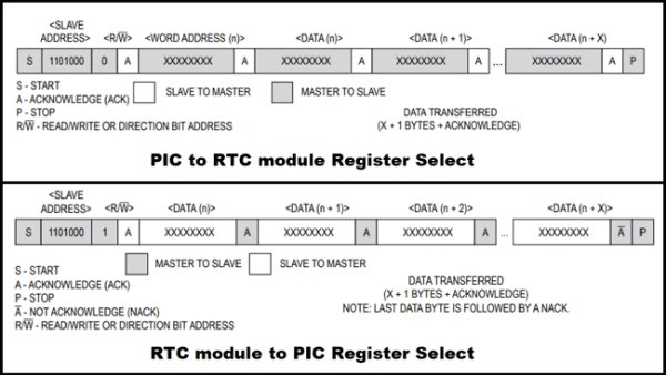Register-Select-for-PIC-to-RTC-and-RTC-to-PIC using Pic-microcontroller