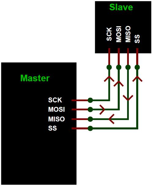 SPI Protocol Works (1)
