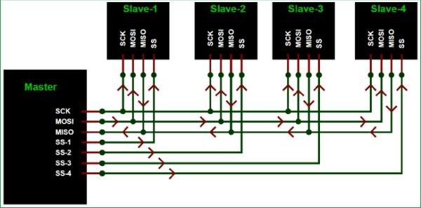 SPI Protocol Works (2)