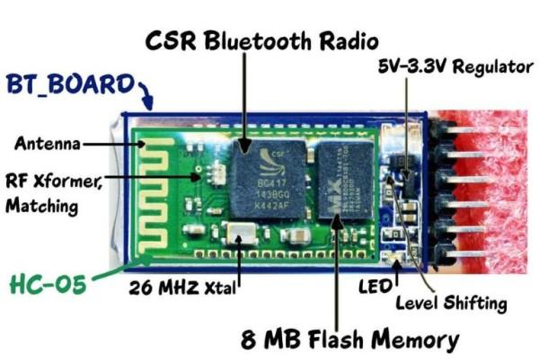 Bluetooth-HC-05-Annotated