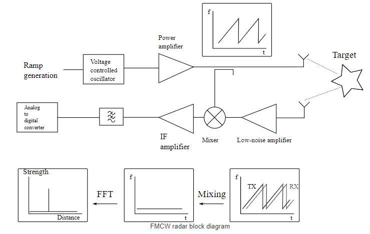 Third version of homemade 6 GHz FMCW radar