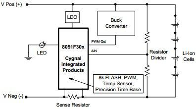 App note Lithium ion battery charger using C8051F300
