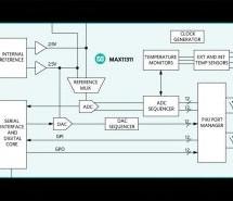MAX11311 – THE POWERFUL CONFIGURABLE MIXED SIGNAL I/O