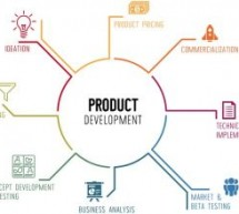 How Tech Is Impacting Your Business Product Development