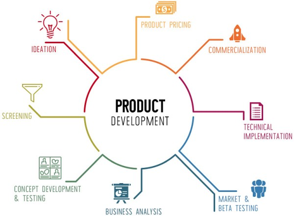 Business Product Development