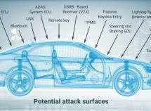 How to Address Security Vulnerabilities in Autonomous Vehicles