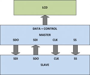 Block Diagram Of Master & Slave Transmitting Data simultaneously in SPI communication