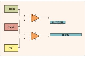 Block Diagram of Registers to set time and duty cycle of PWM module in PIC