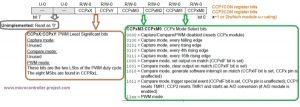 CCP1CON and CCP2CON register bits