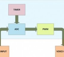 How To Use PIC Microcontroller For Voice Input And Output- (Part 23/25)