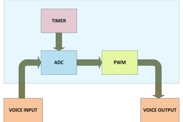 How To Use PIC Microcontroller For Voice Input And Output- (Part 23 25)