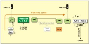 How to generate specific delay's using Timers The internal structure of Pic Microcontroller's