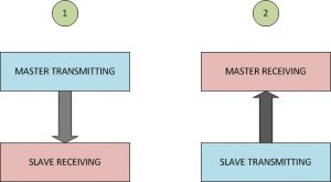 MASTER AND SLAVE AS TRANSMITTER AND RECEIVER