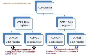 Pic microcontroller speed control project requirements